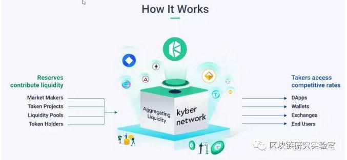 基于以太坊平台建立的去中心化金融应用kyberNetwork解析