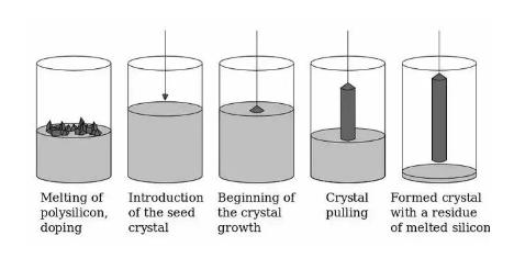 如何制造单晶的晶圆