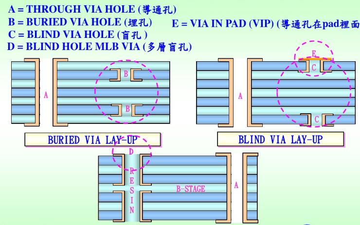 pcb盲孔和埋孔规格