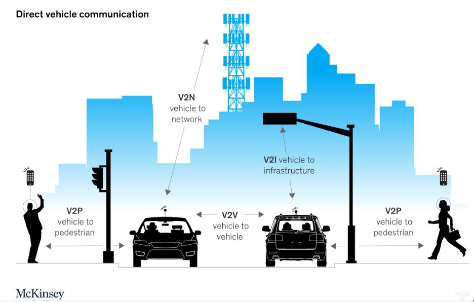 车联网全面释放出价值的节点在哪里
