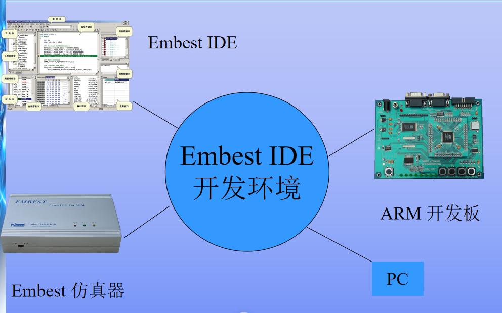 使用ARM核的嵌入式軟件開發環境與技術詳細介紹