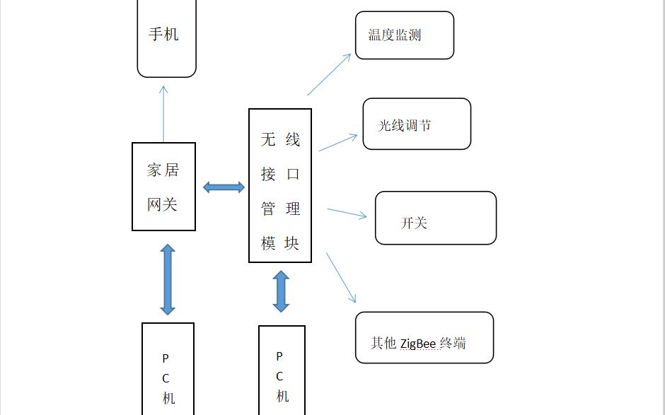 使用ZigBee技术设计智能家居系统的总结