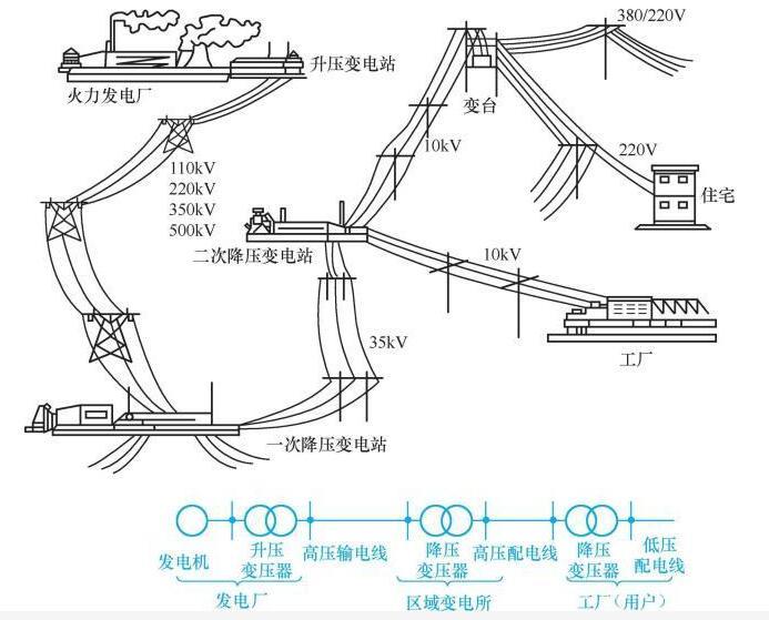 电力系统的示意图_电力系统的输送过程