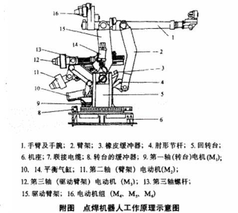 点焊机器人工作原理_点焊机器人的应用
