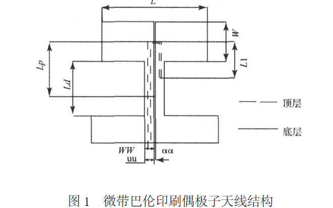 设计一种带状线馈电的新型宽带印刷偶极子天线的详细资料说明