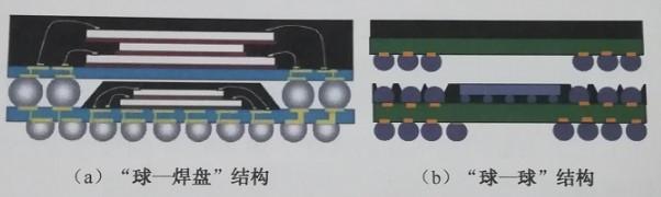 堆叠封装的安装工艺流程与核心技术介绍