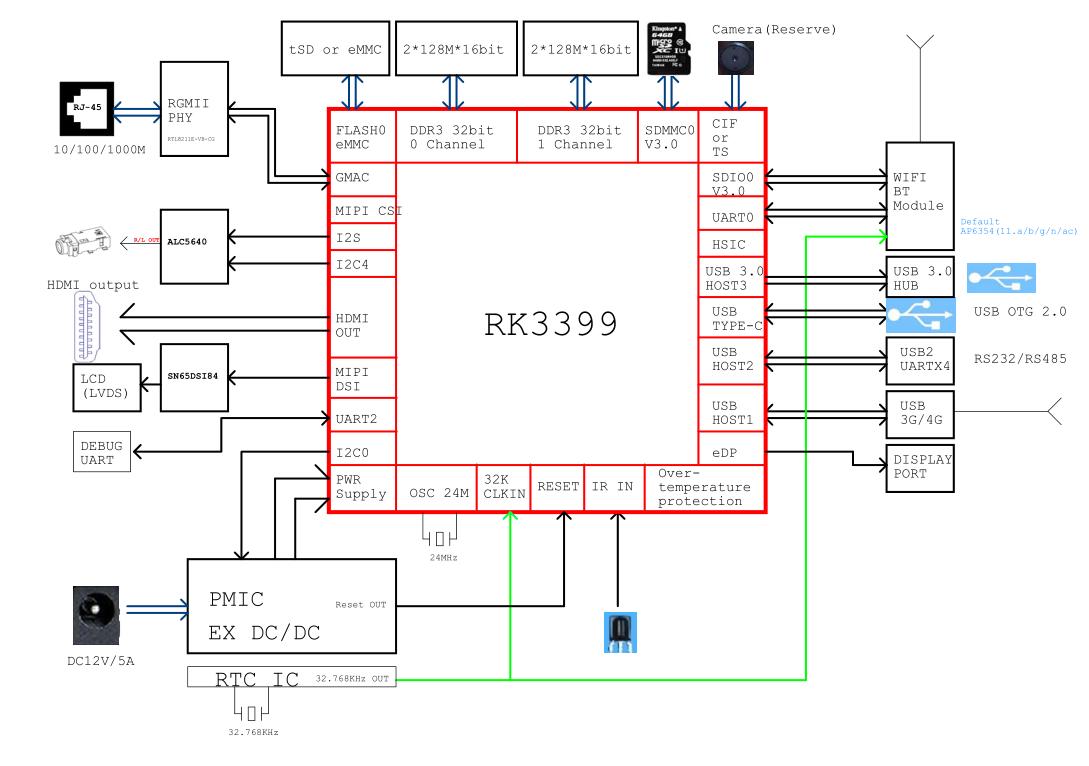 基于RK3399芯片的互动广告机设计