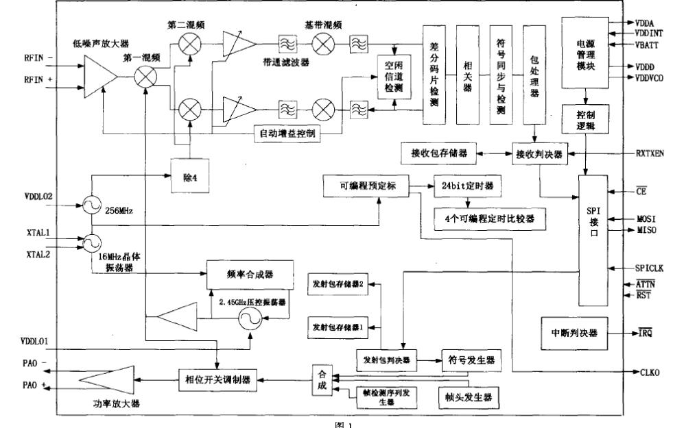 ZigBee射频芯片MC13192的原理与应用详细说明