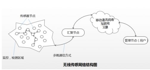 传感网的定义以及工作流程解析