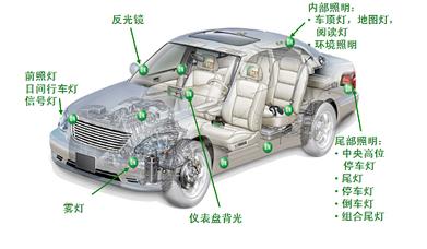 汽车照明的各种LED驱动器方案介绍
