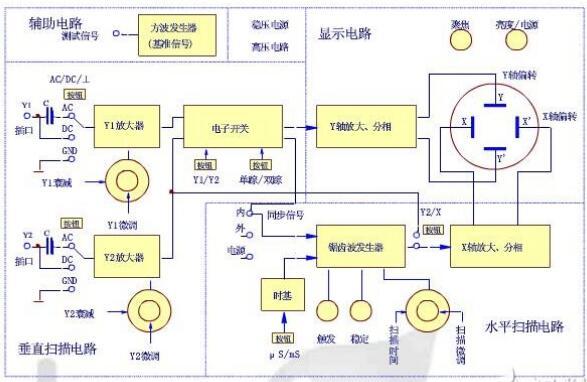 双踪示波器的测量方法