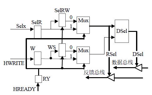 使用ARM核設計實現嵌入式CPU的AHB接口說明