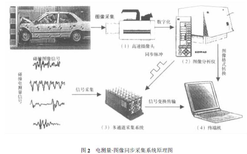图像运动分析法的原理和有哪些优势及在汽车被动安全研究中的应用说明