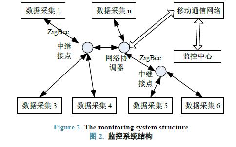 使用ZigBee和GPRS实现水质监测系统整体架构及网络设计的资料免费下载