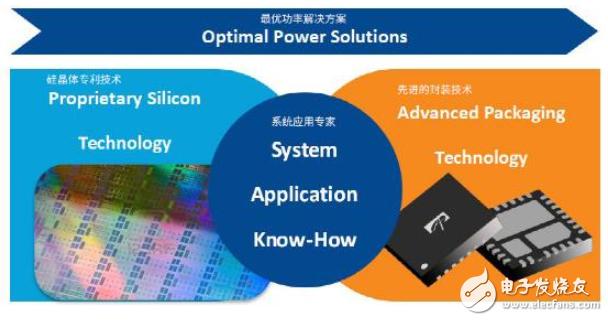 唯样获功率半导体及芯片供应商AOS官方代理授权
