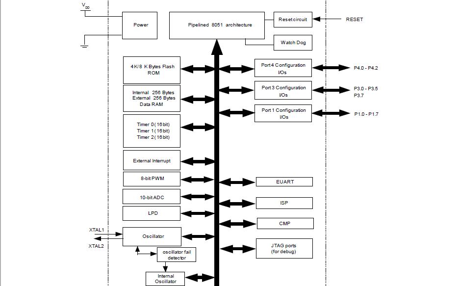 SH88F2051A和SH88F4051A单片机的数据手册免费下载