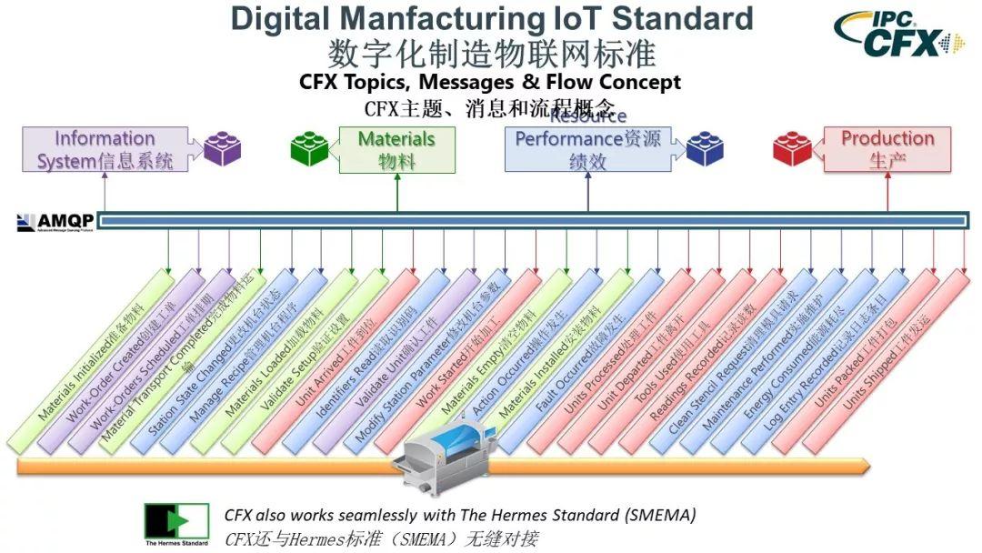 CFX的主題、消息和流程概念