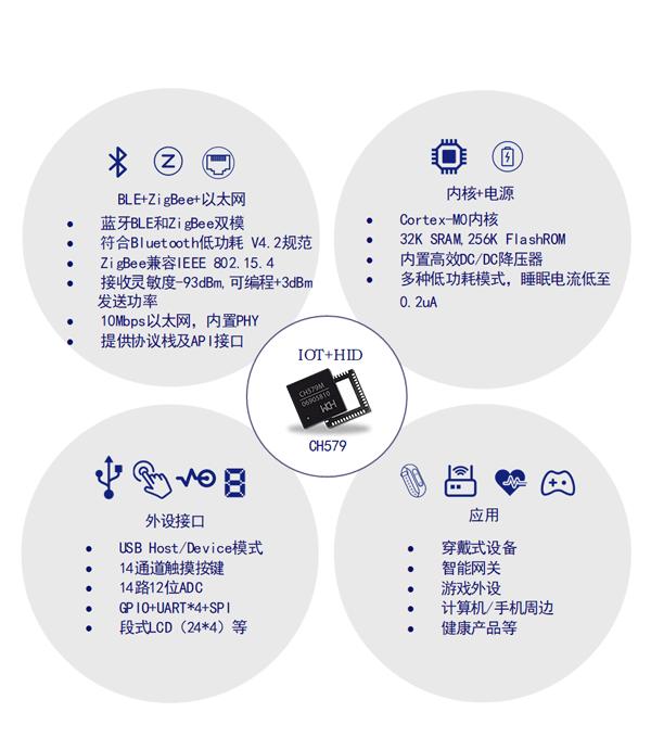 无线MCU CH579特点分析