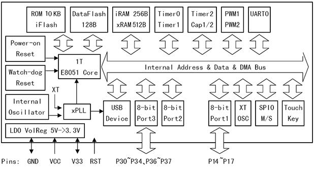 8位USB设备单片机: CH551特点分析