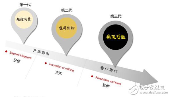普源精电(RIGOL)成立21周年,全新品牌主题MV荣耀出品