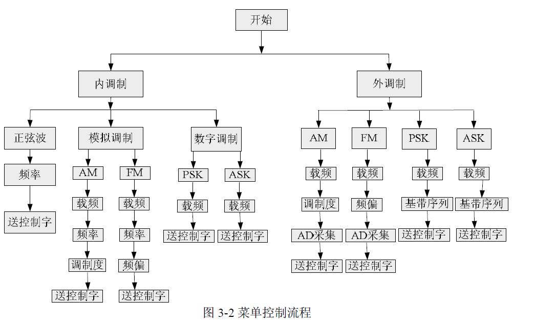 使用FPGA和DAC设计正弦信号发生器的设计报告免费下载