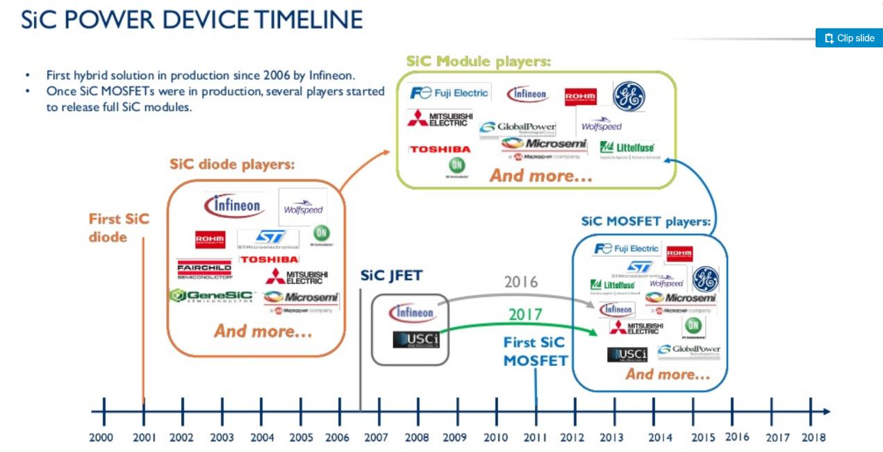 SiC功率器件发展历程。(资料来源:Yole,电子发烧友)