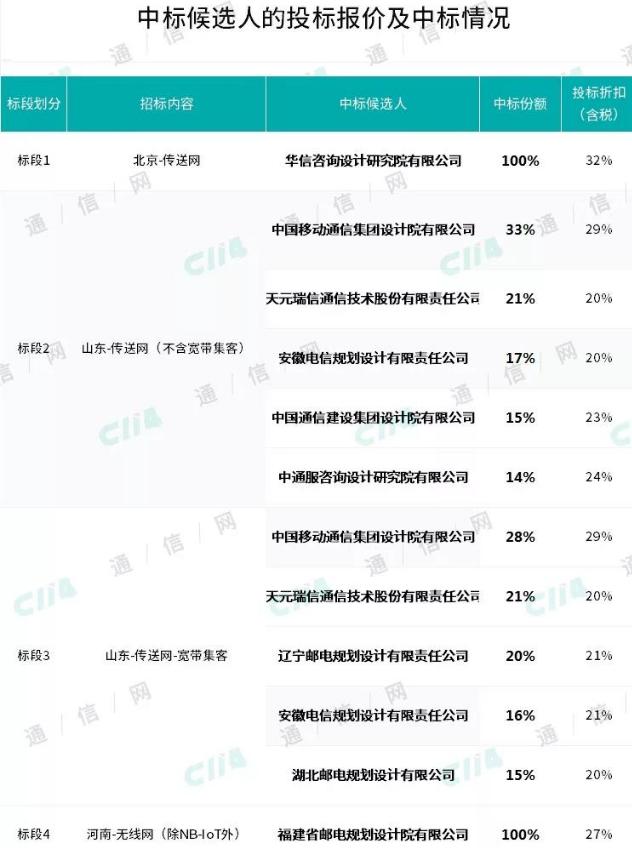 中國移動發布了2018-2019年通信工程設計與可行性研究集采中標結果