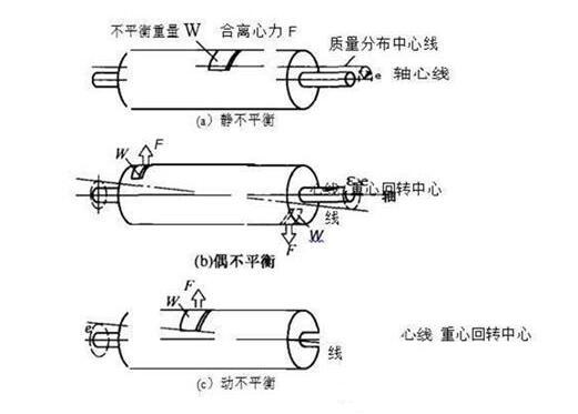 电机转子找平衡的方法有哪些