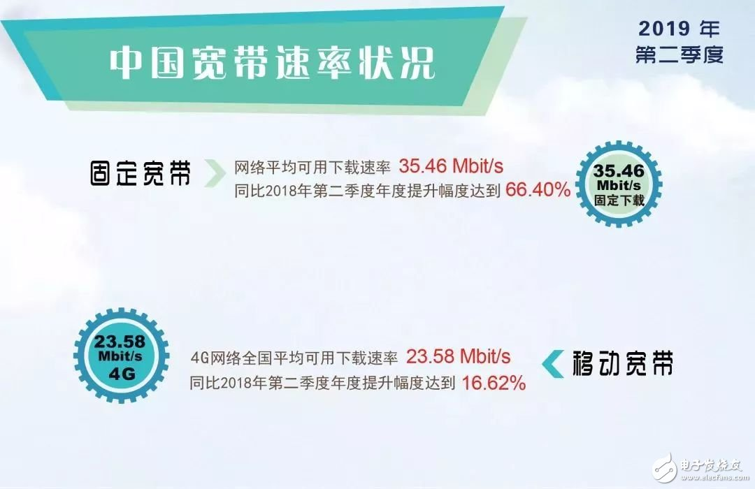 4G网速变慢可能是三大运营商为了推销5G