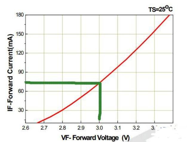 0.5WLED灯珠用多大电阻