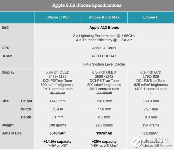 苹果iPhone 11 Pro系列手机搭载A13仿生芯片性能究竟有多强