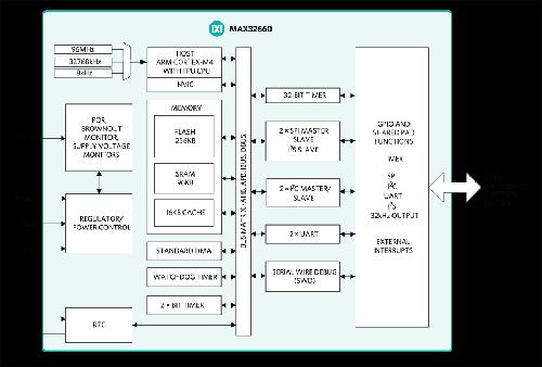 超低功耗MAX32660和MAX32652微控制...