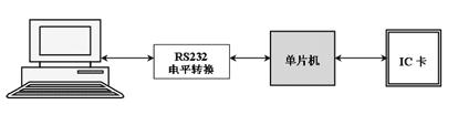 IC卡读卡器和USB数据传输的设计