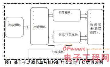 STC12C5A60S单片机实现直流电子负载控制的设计方案