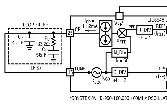如何实现16高性能的高速DAC时钟