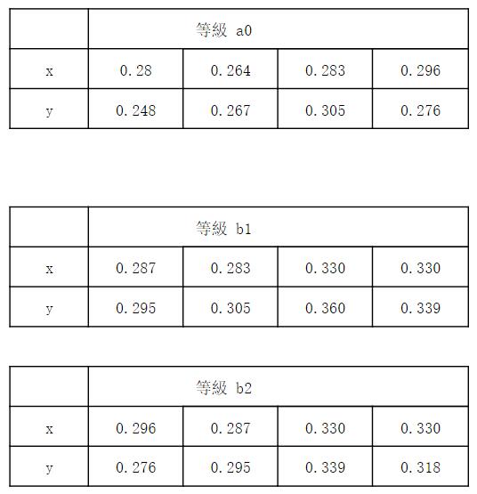 各种白光LED专用驱动电路的特性对比分析