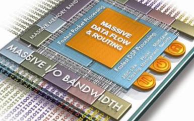 FPGA的計算性能能不能滿足現在的市場需求