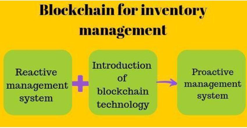 库存管理怎样加入区块链技术