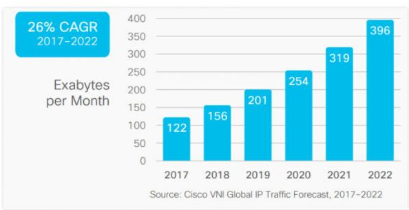 云和5G數據進入了一個怎樣的時代