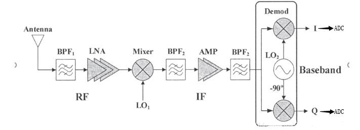 浅析几类射频通信接收机的工作原理