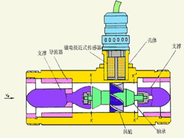 涡轮流量计的结构