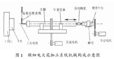 微细电火花加工的组成特点与系统设计