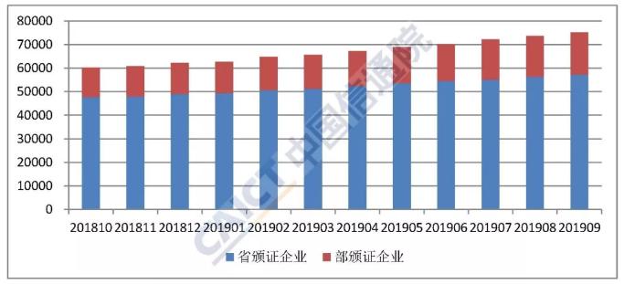 2019年9月国内增值电信业务许可情况报告详细解...