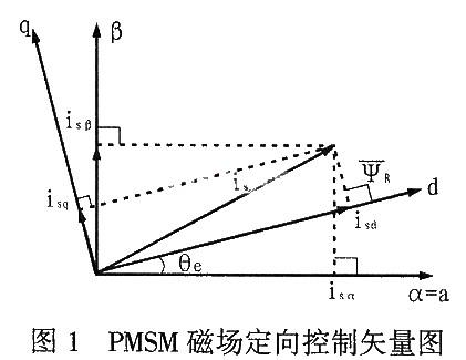 采用DSP芯片和磁场定向控制策略实现控制系统的设计