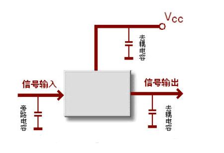 去耦电容和旁路电容的电容值选择方法