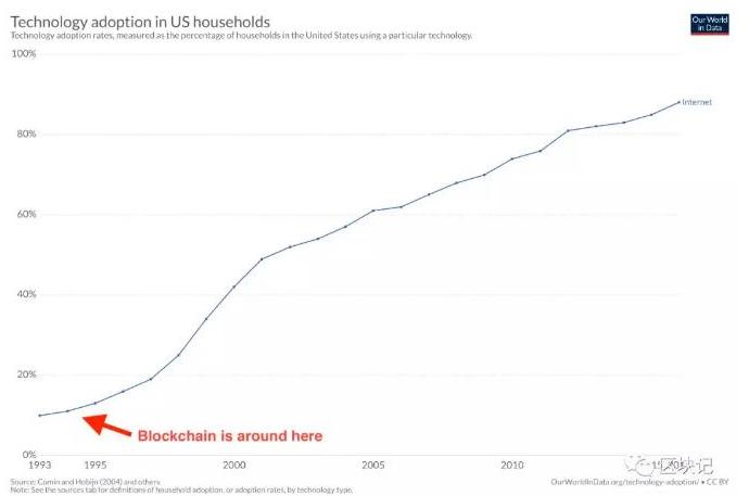 我们可以像推及互联网那样推及区块链吗
