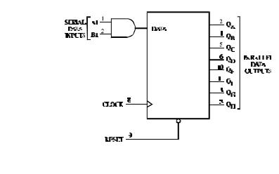 SL74LS164 8位串行输入和并行输出移位寄存器的数据手册免费下载