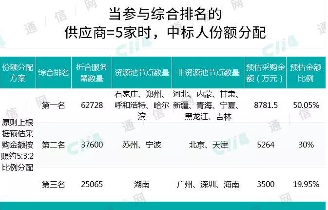 中国移动正式启动了2019年系统集成服务硬件集采项目