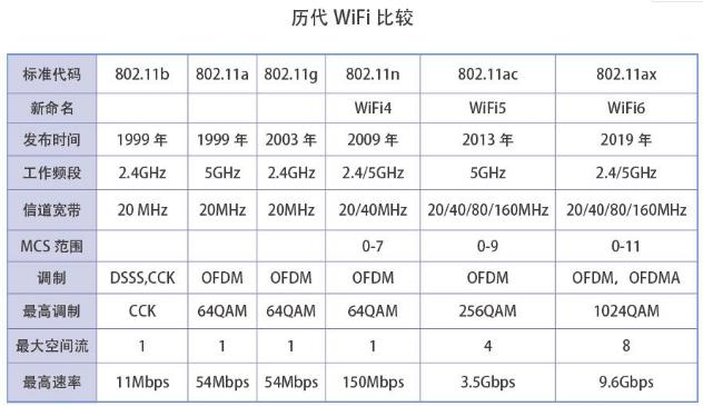 WiFi6与5G既是相互竞争的关系但也可以完美融合共生互补