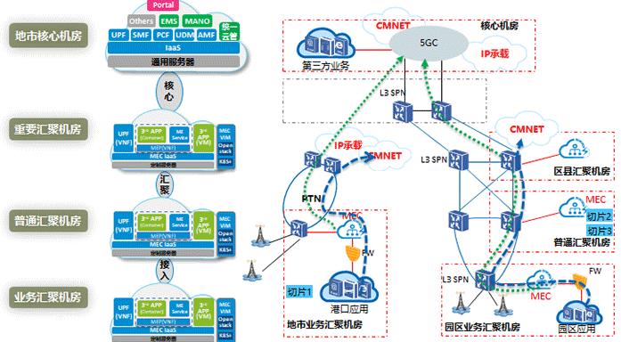 广东移动正在搭建MEC网络环境来推动5G的建设发...